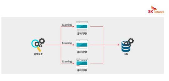 인터넷에 공개된 정보로 해킹을?…보안 구멍 `숭숭`